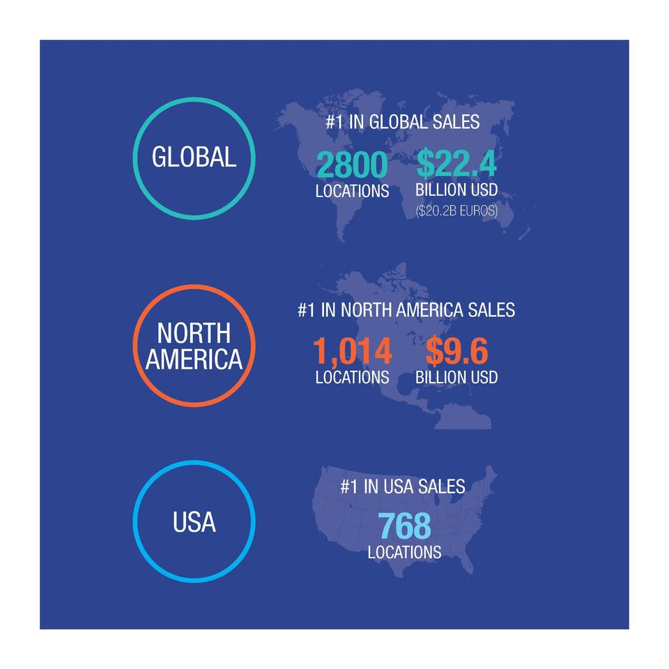 1 IN GLOBAL SALES  GLOBAL   22.4 2800 BILLION USD  LOCATIONS    20.2B EUROS   NORTH AMERICA   1 IN NORTH AMERICA SALES  1...